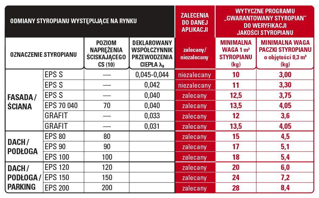 wagi styropianów - weryfikacja jakości styropianu